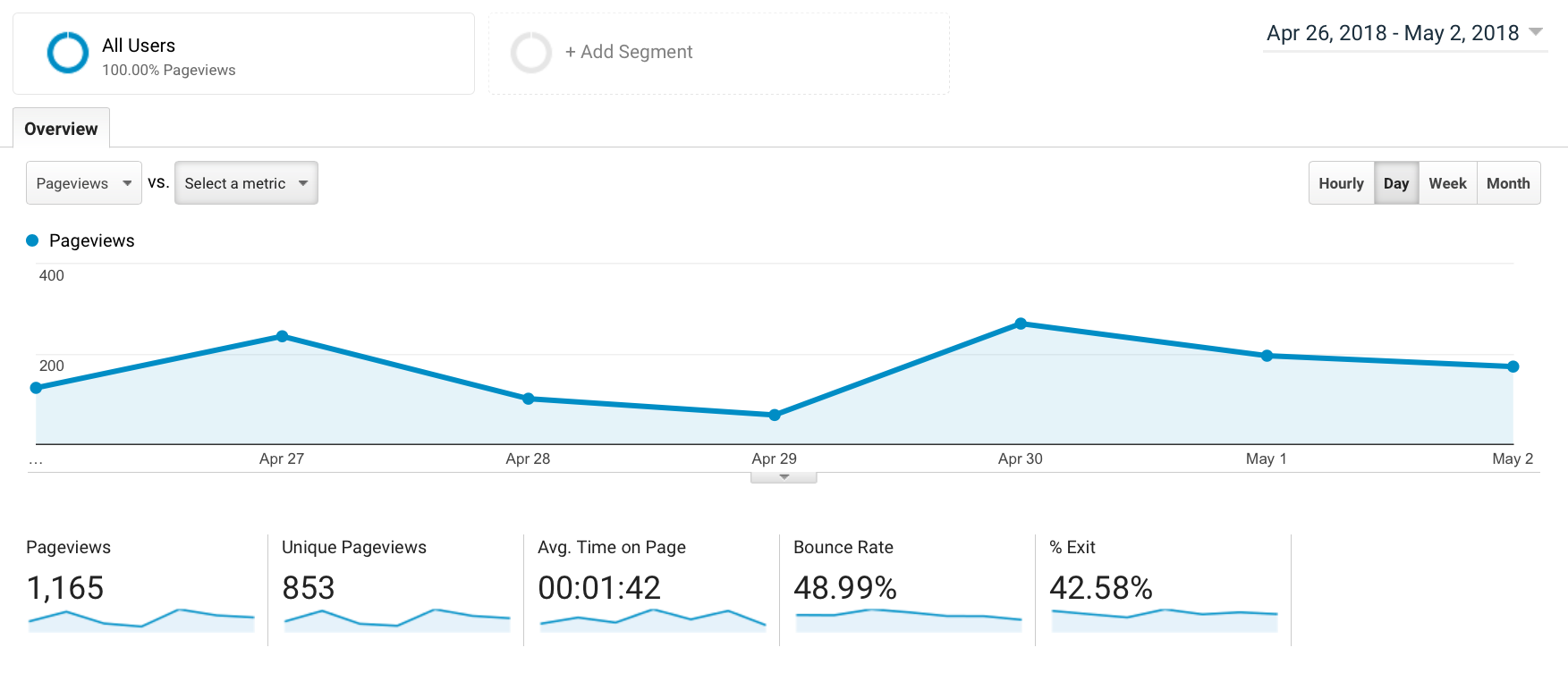 LMG Google Analytics Behavior Report