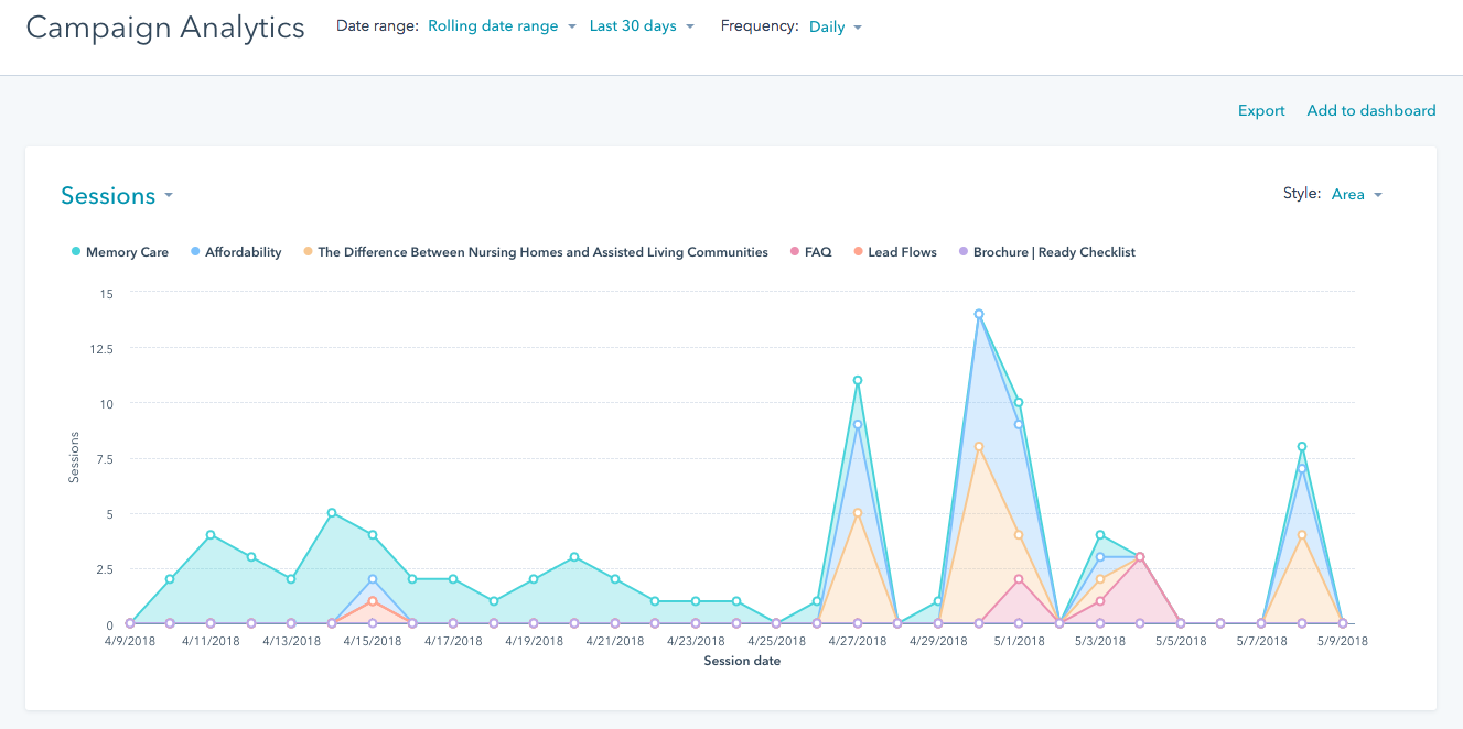 LMG Marketing Analytics Blog Hubspot Campaign Analytics Image 2